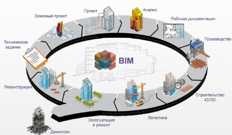 bim_project